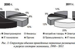 Этапы проведения первичного публичного размещения акций