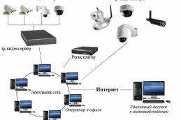Преимущества установки цифровых систем видеонаблюдения