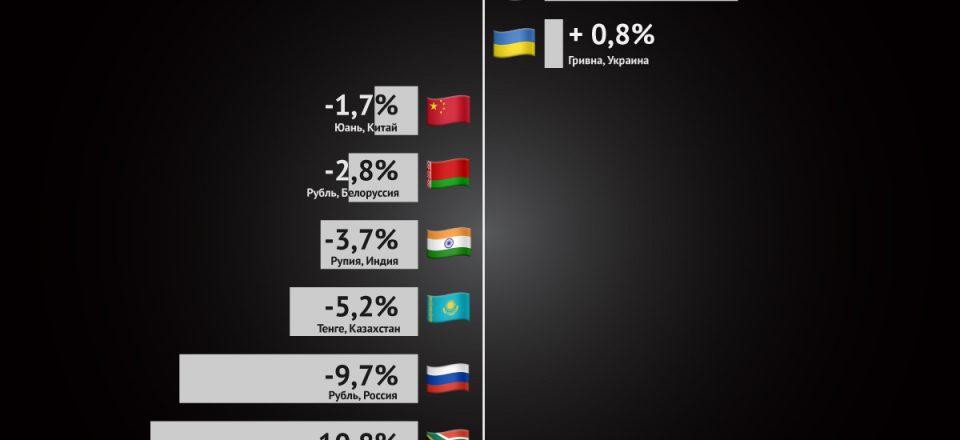 Инфографика: как валюты развивающихся стран реагировали на укрепление доллара