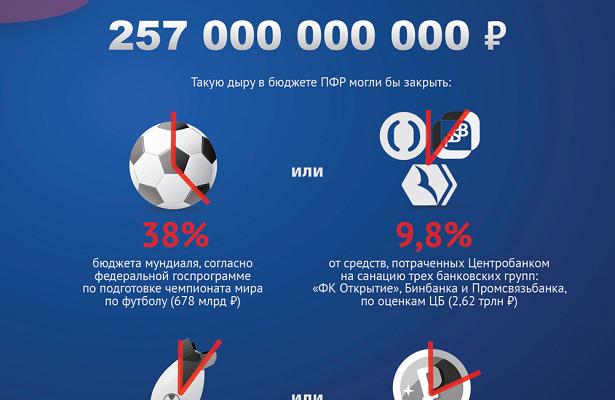 Инфографика: так ли велика «черная дыра» ПФР?