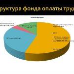 Опрос: более половины компаний сохранили или нарастили фонд оплаты труда