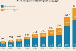 Эксперты сообщили о росте рынка интернет-торговли в России на 44