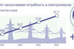 «Полюс» будет покрывать 100% потребления электроэнергии за счет возобновляемых источников