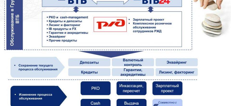 Акционеры пересмотрят стратегию Почта банка. Он сосредоточится на продаже продуктов ВТБ